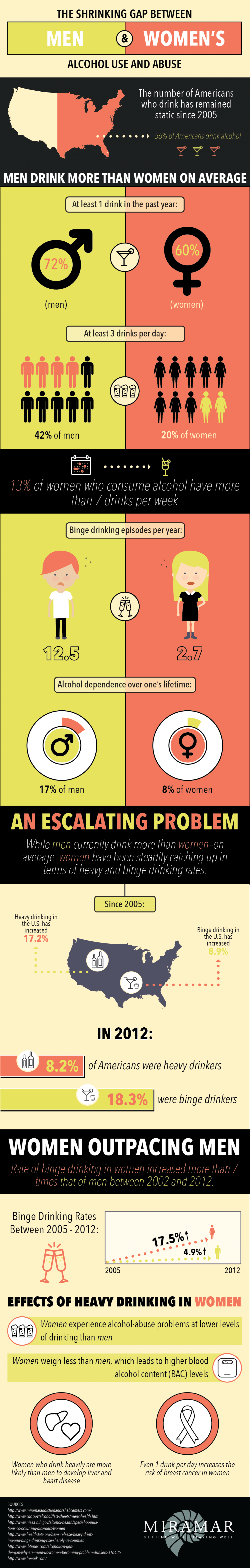 The Shrinking Gap Between Men and Women's Alcohol Use and Abuse Infographic