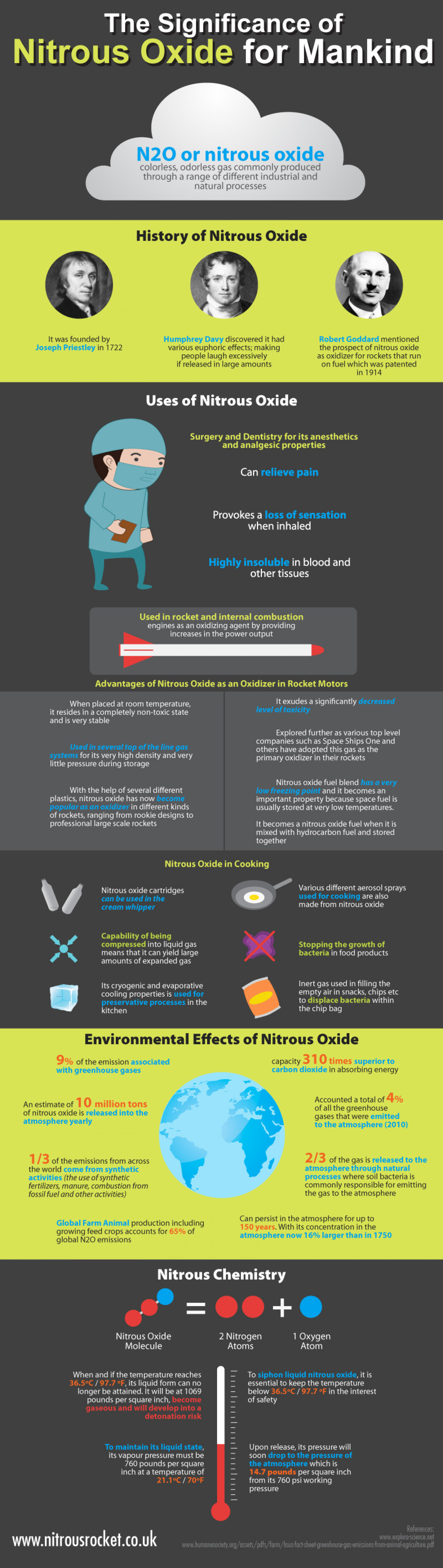 The Significance of Nitrous Oxide for Mankind Infographic