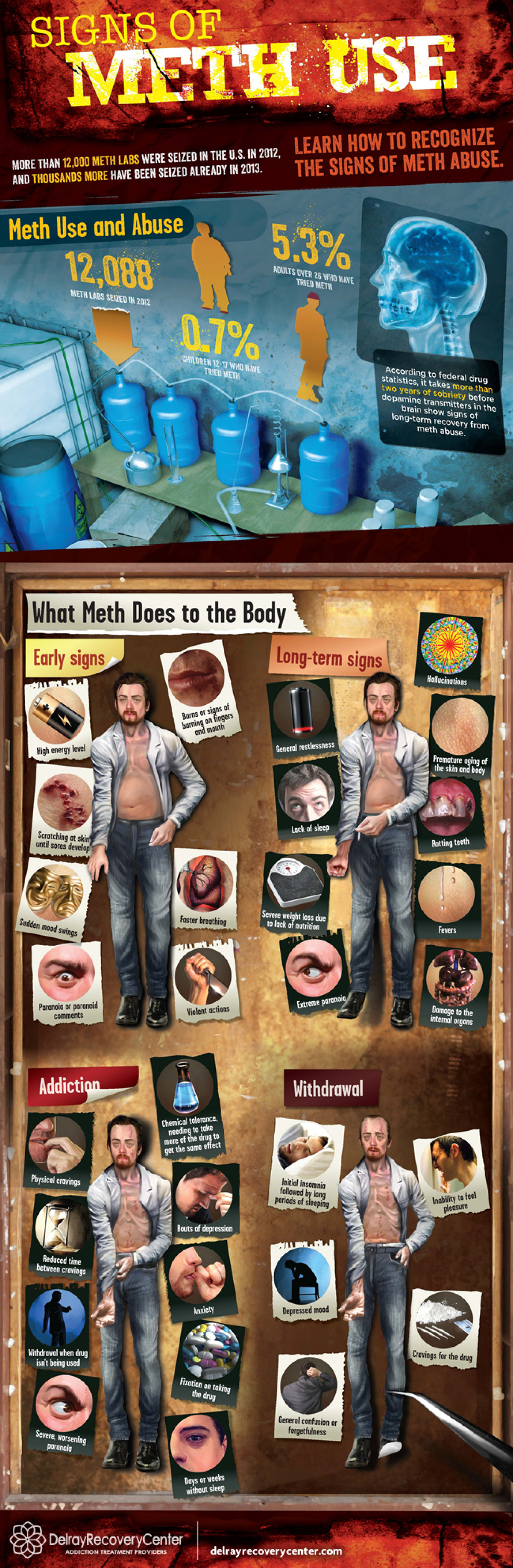 The Signs of Meth Use Infographic