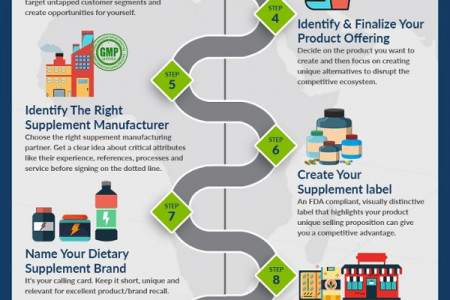 The Simple 10-Step Guide For Starting a Dietary Supplement Company Infographic