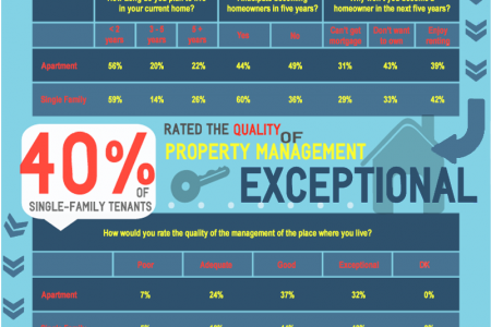 The Single-Family Rental Solution Infographic