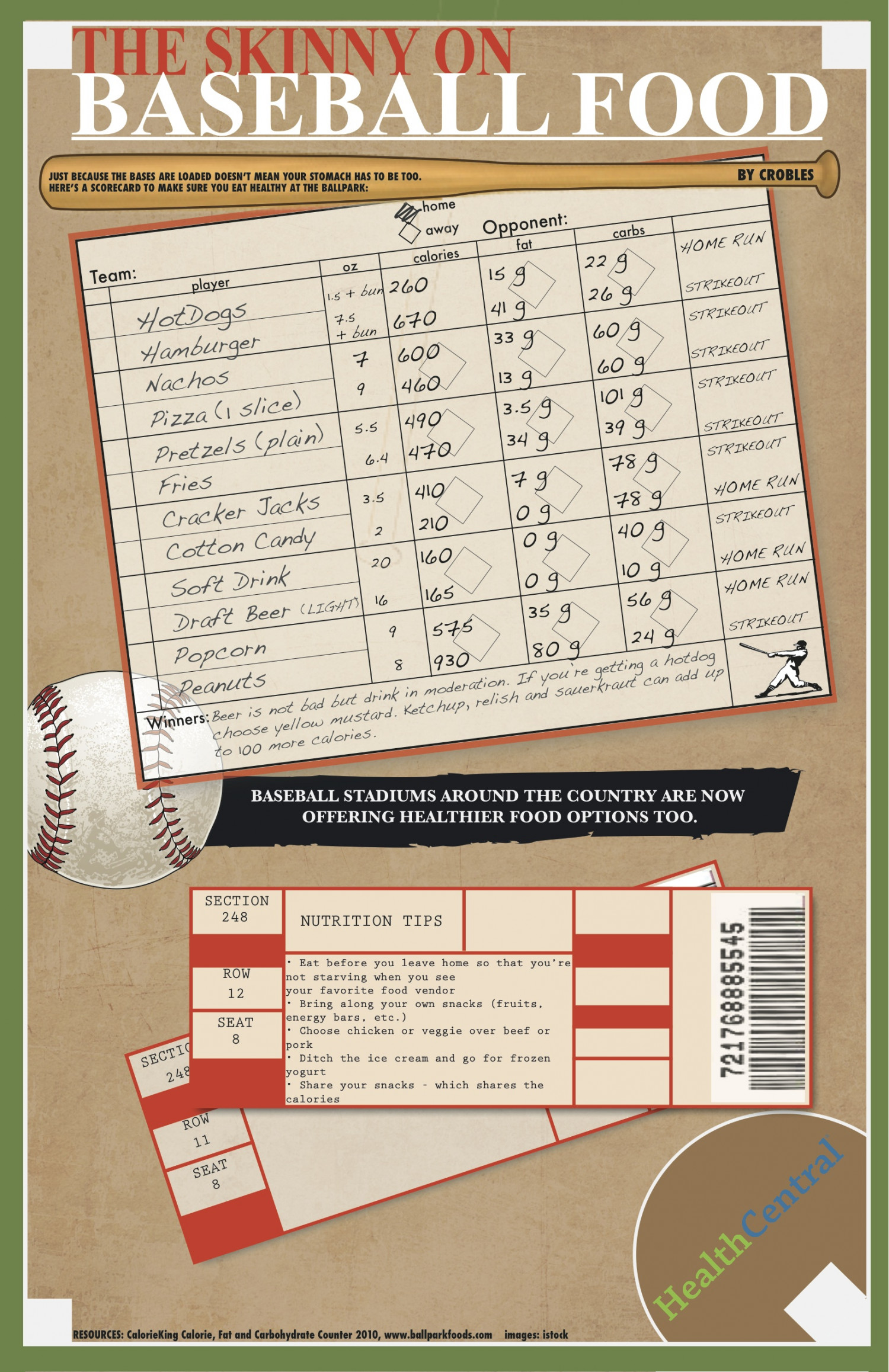The Skinny on Baseball Food  Infographic