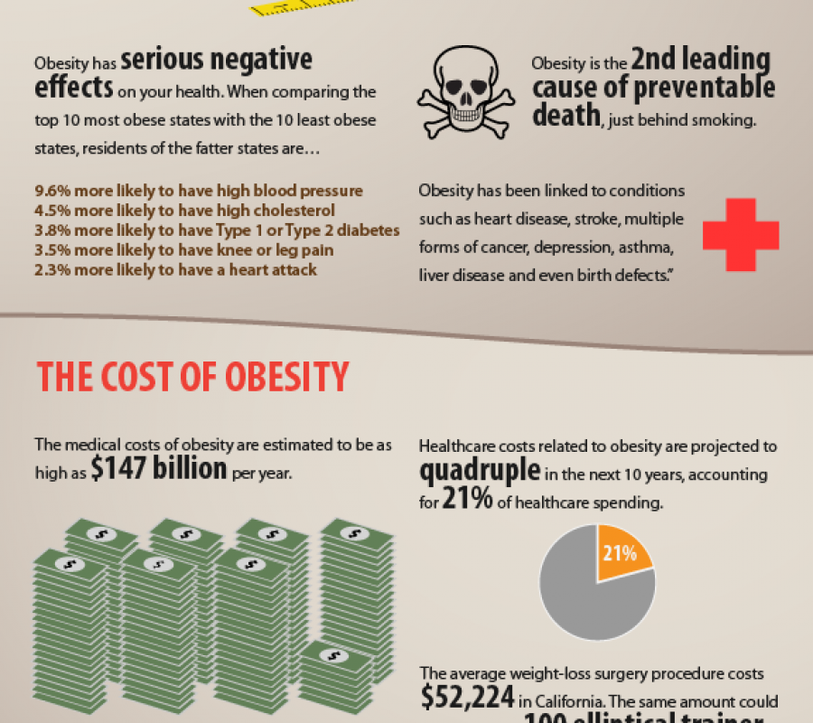 The Skinny On Obesity In America Visual Ly