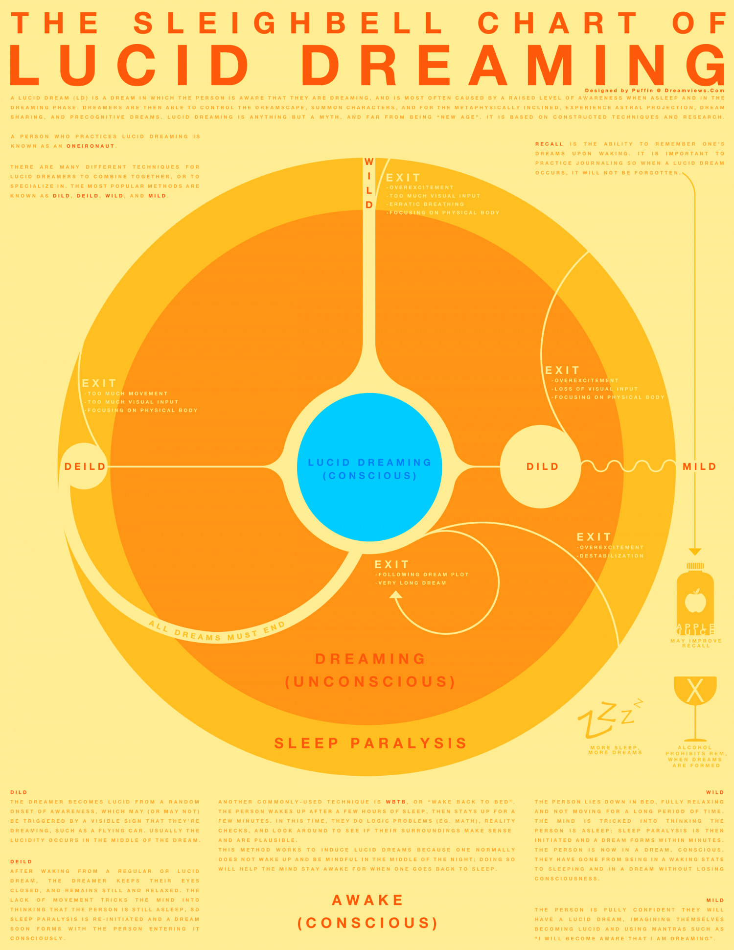 The Sleighbell Chart of Lucid Dreaming Infographic