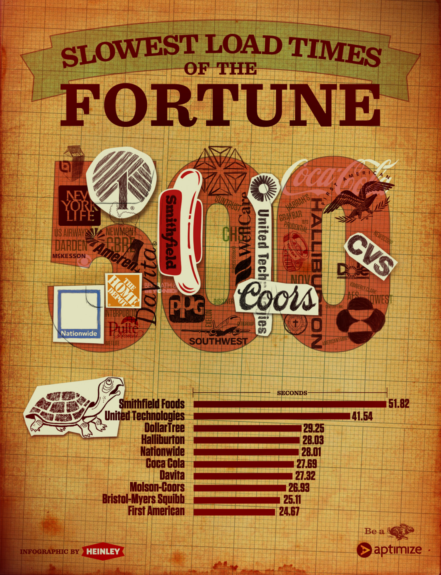The Slowest Loading Websites in the Fortune 500  Infographic