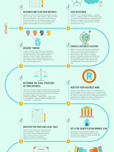 The Small Business Checklist Infographic