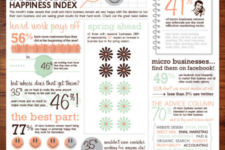 The Small Business Happiness Index  Infographic