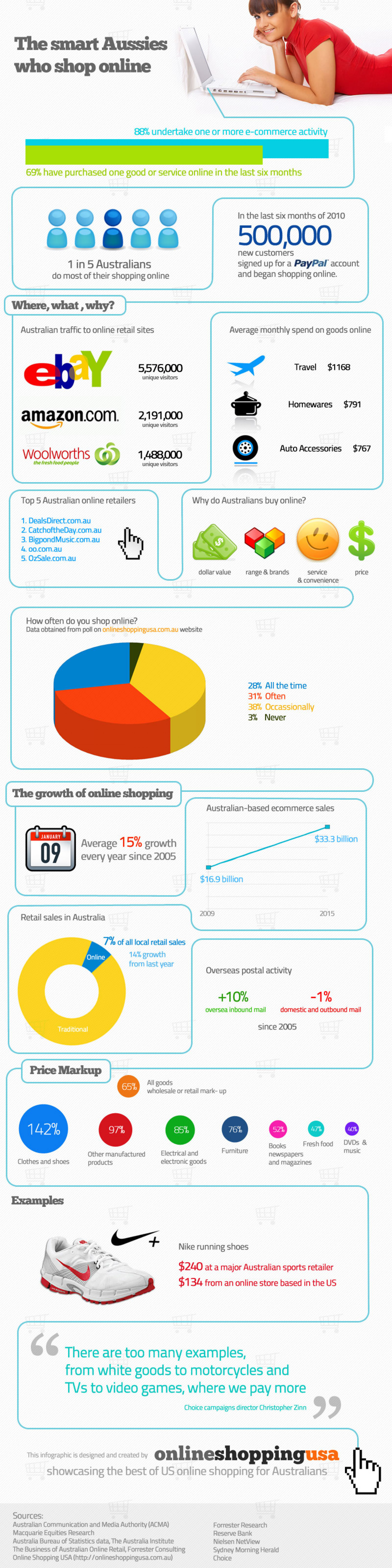 The smart Aussies who shop online Infographic