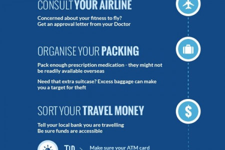The Smart Traveller Australia Travel Checklist Infographic
