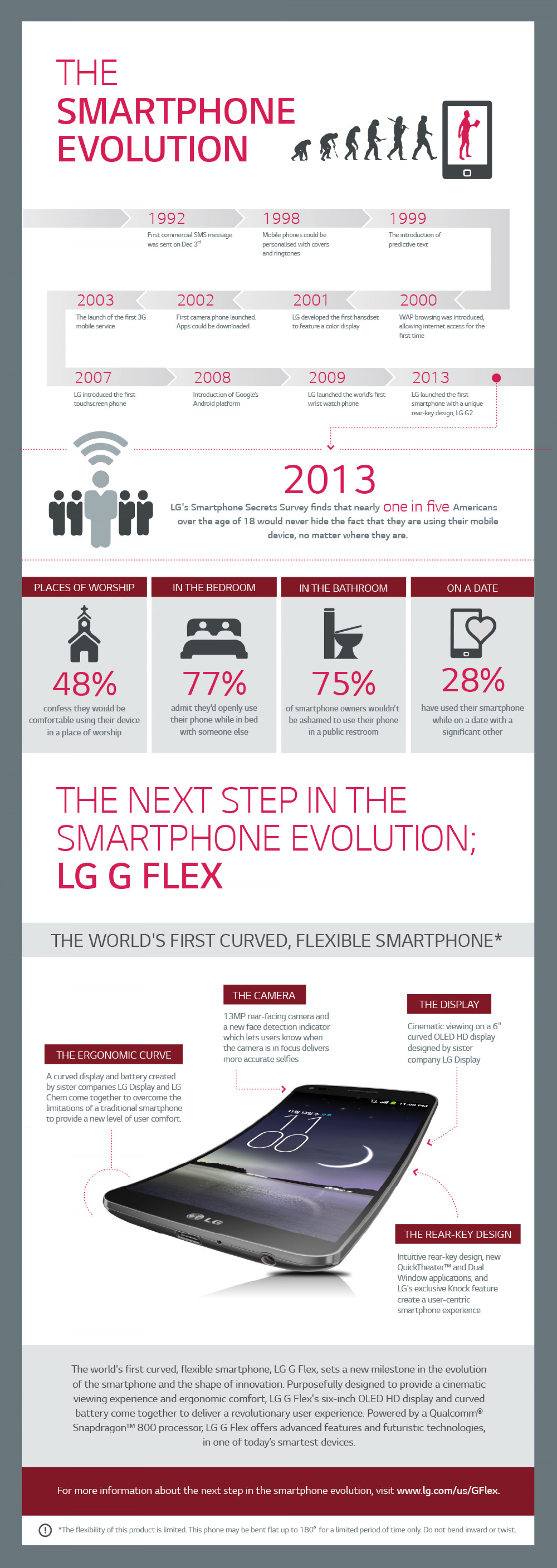 The Smartphone Evolution Infographic