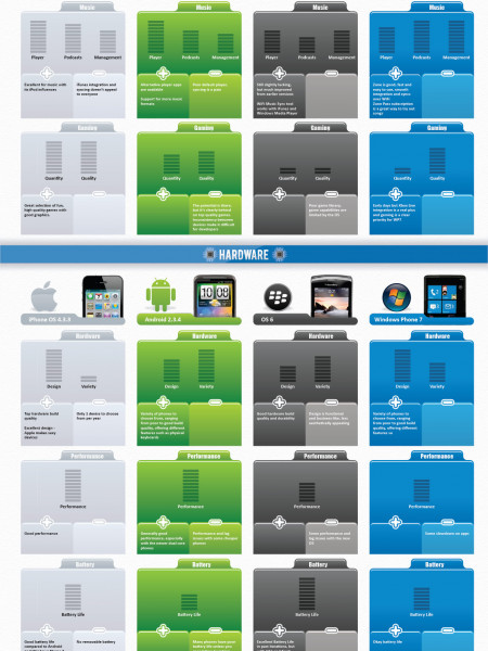 The Smartphone Operating System Complete Comparison Infographic