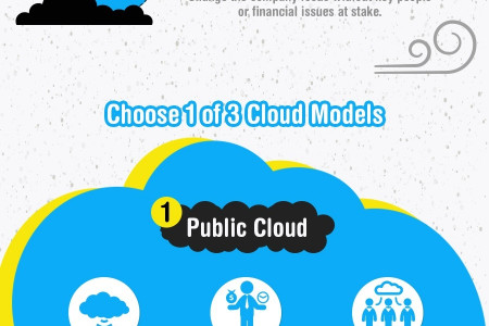 The SME's Guide to Moving to the Cloud  Infographic