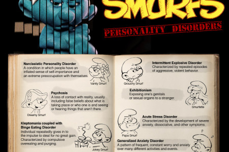 The Smurfs: Personality Disorders Infographic