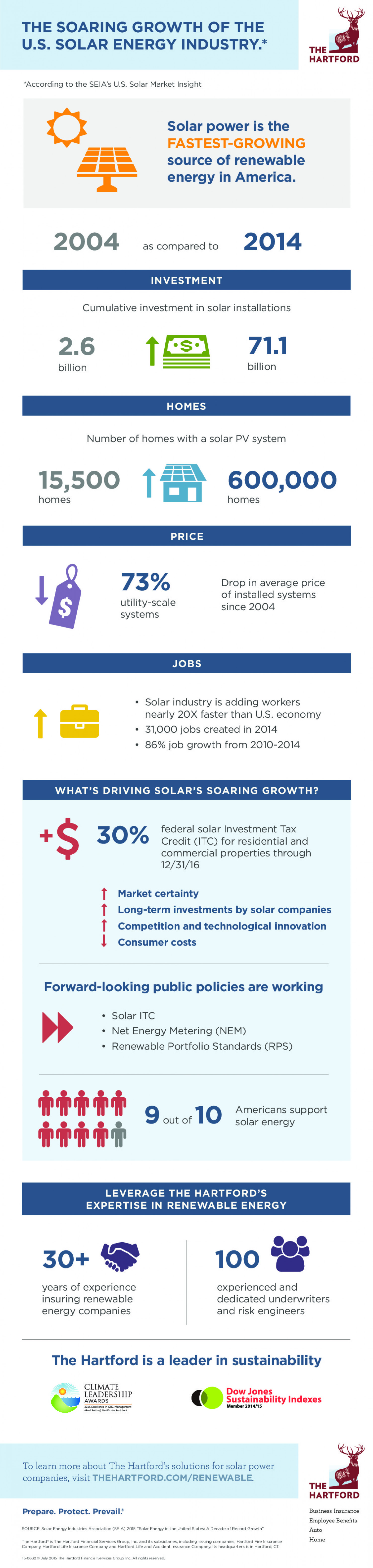 The Soaring Growth of the U.S. Solar Energy Industry Infographic