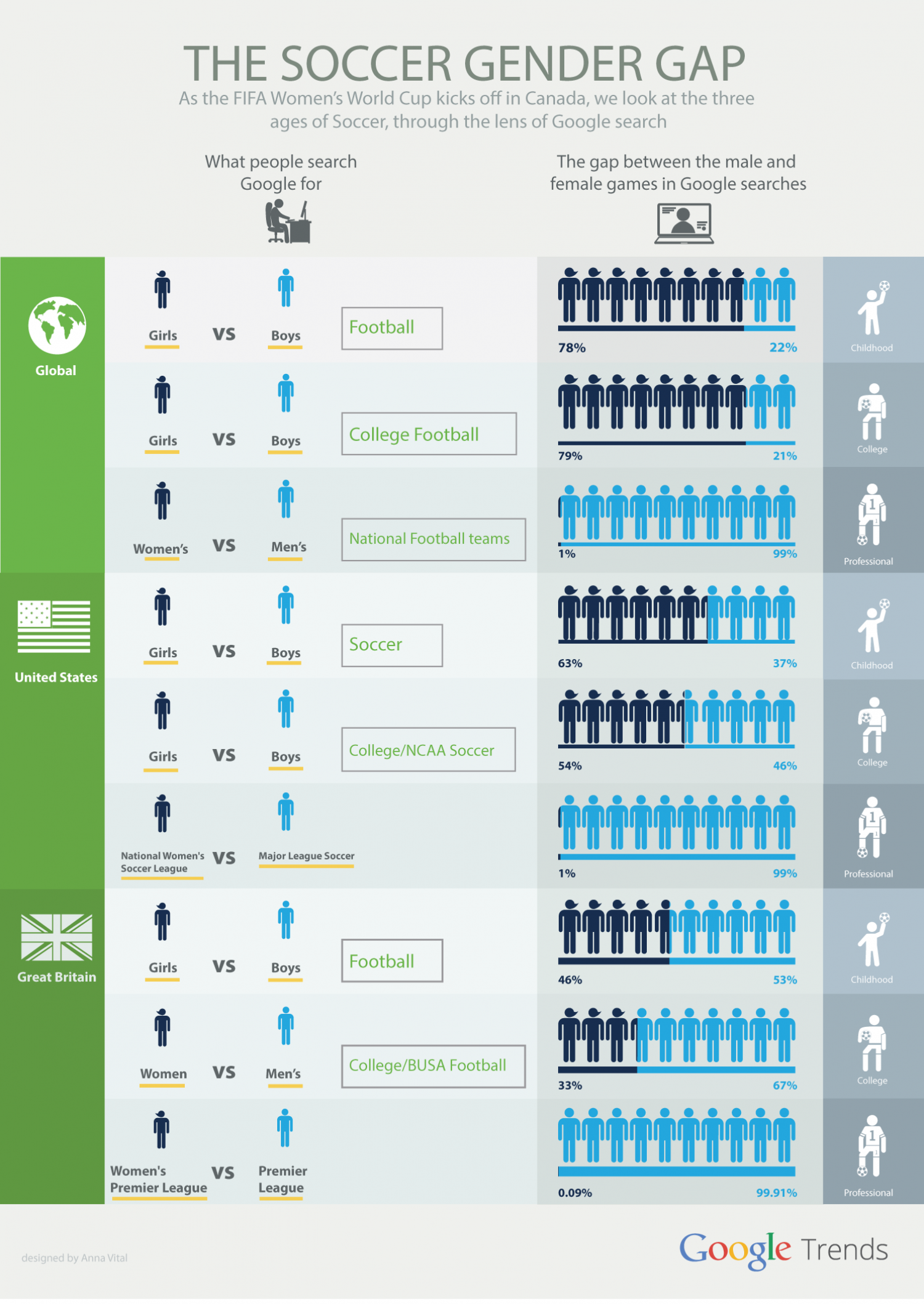 The Soccer Gender Gap Infographic