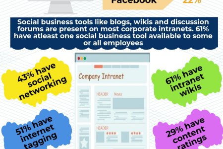 The Social Intranet: Tools and Trends Infographic