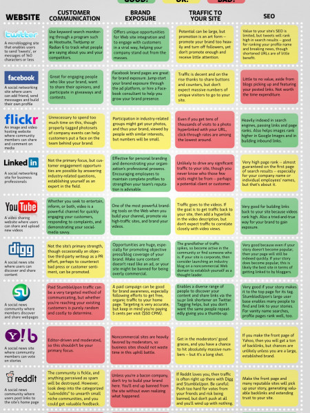 The Social Landscape Infographic