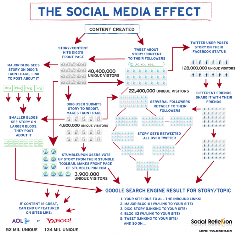 The Social Media Effect | Visual.Ly