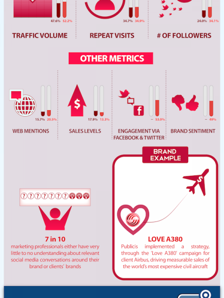The Social Media Lifecycle Infographic