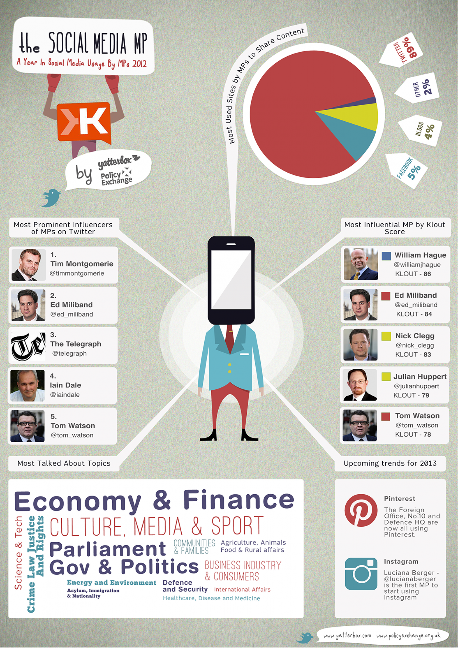 The Social Media MP by @yatterbox Infographic