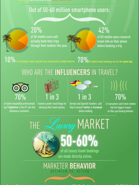 The Social, Mobile future of Travel Infographic