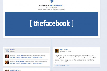 The Social Network: Zuck's Timeline Infographic