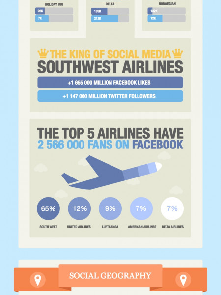 The Social Travel Revolution Infographic