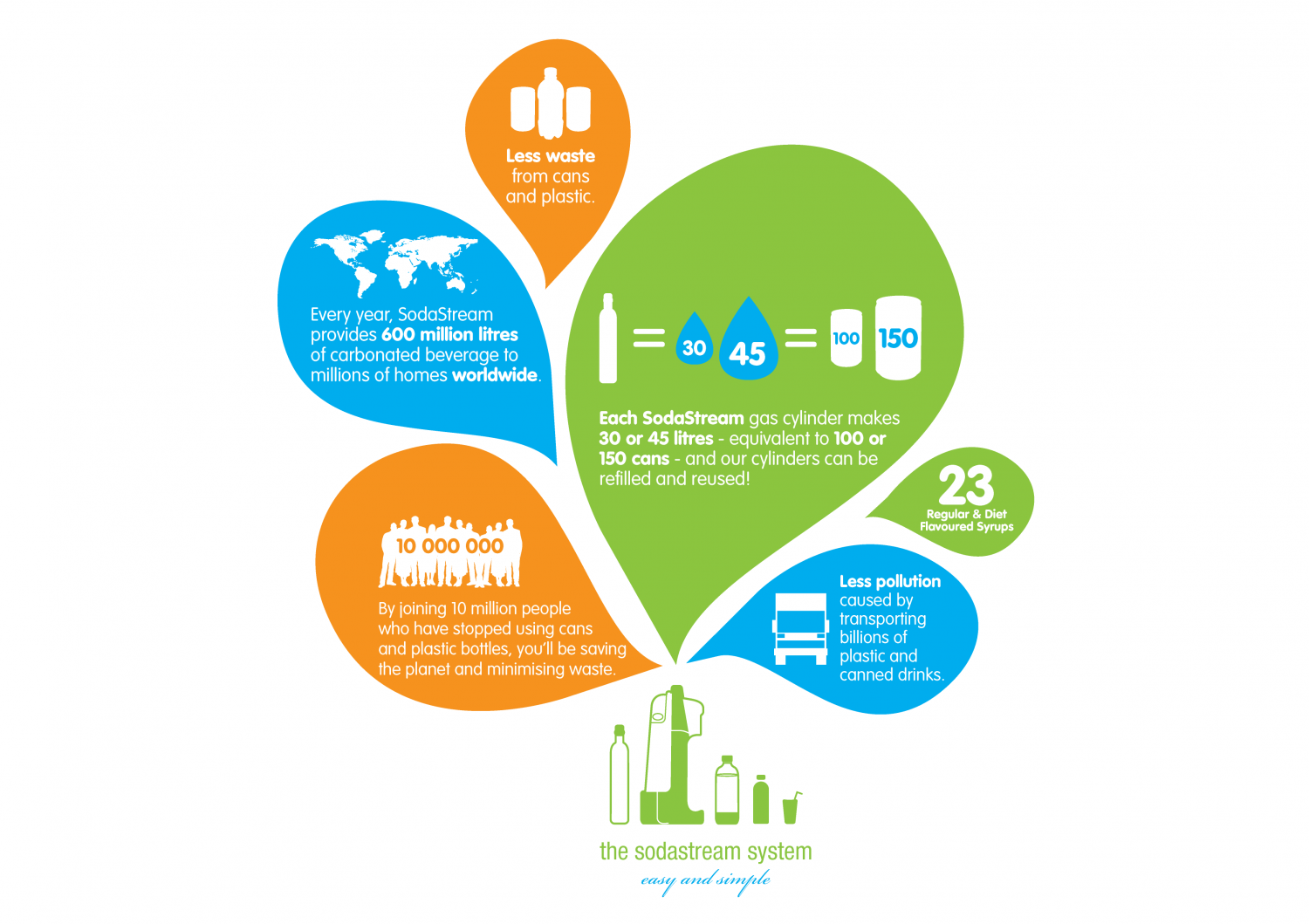 The SodaStream System  Infographic