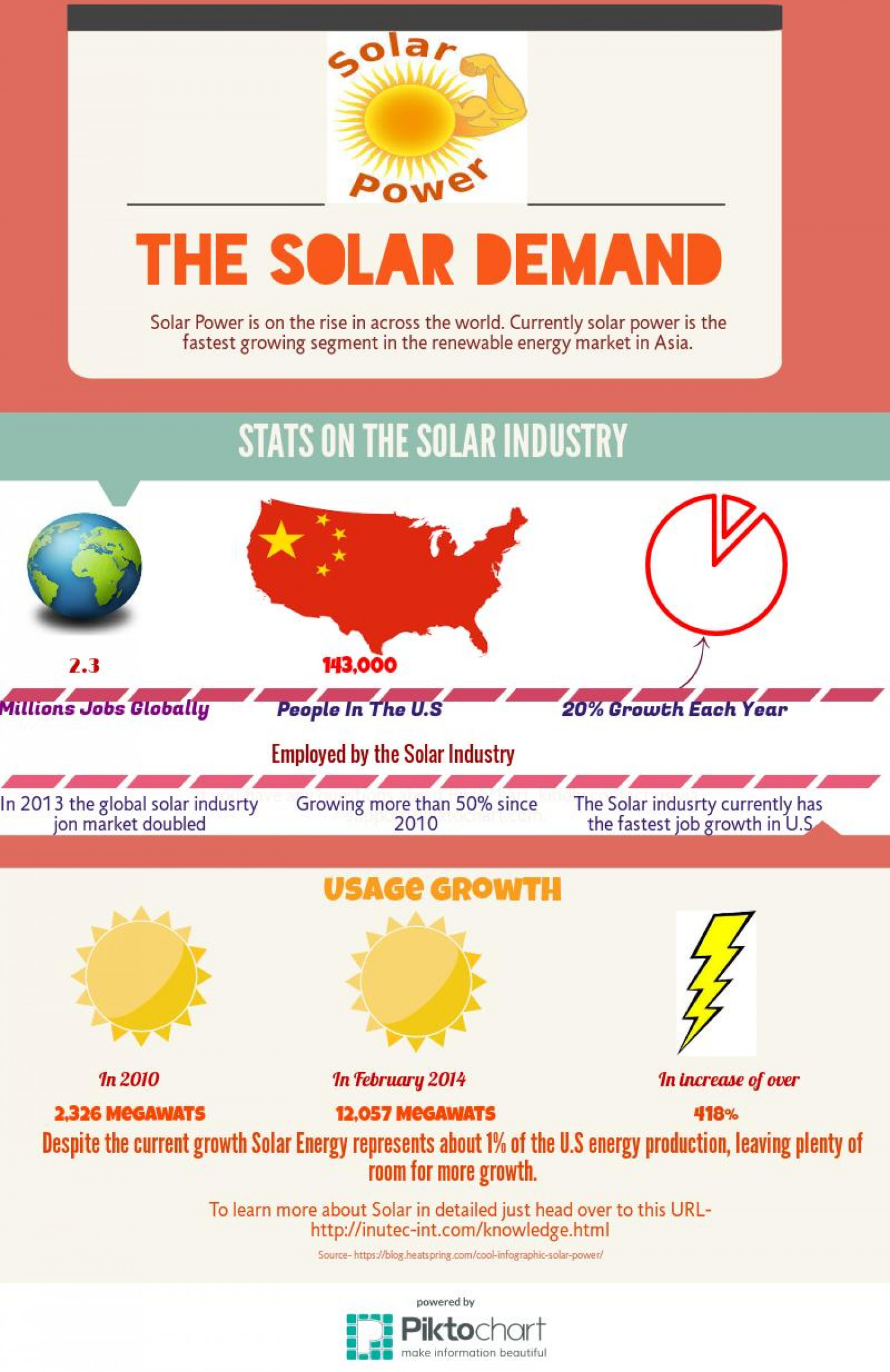 The Solar Demand: Why you Should Invest in solar Power? Infographic