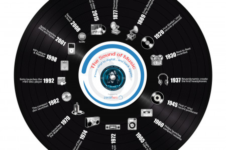 The Sound of Music: Record Store Day 2015 Infographic