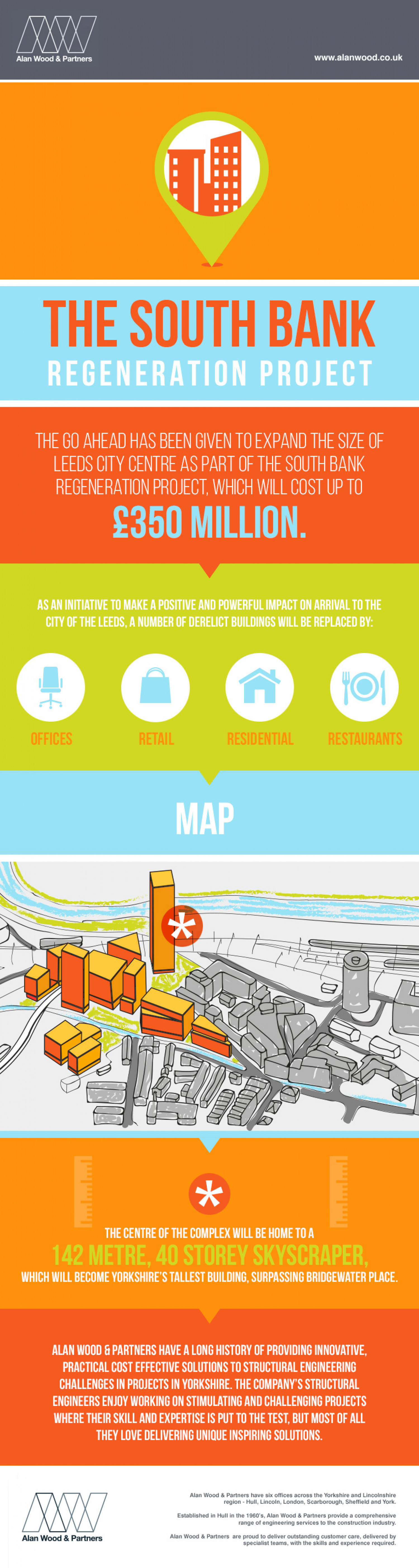 The South Bank Regeneration Project Infographic