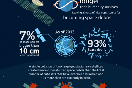 The Space Debris Problem Infographic
