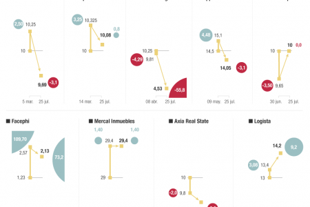The Spanish IPOs of 2014 Infographic