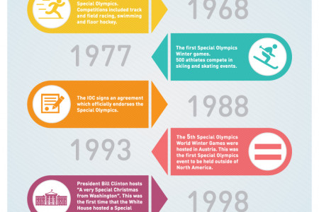 The Special Olympics Infographic