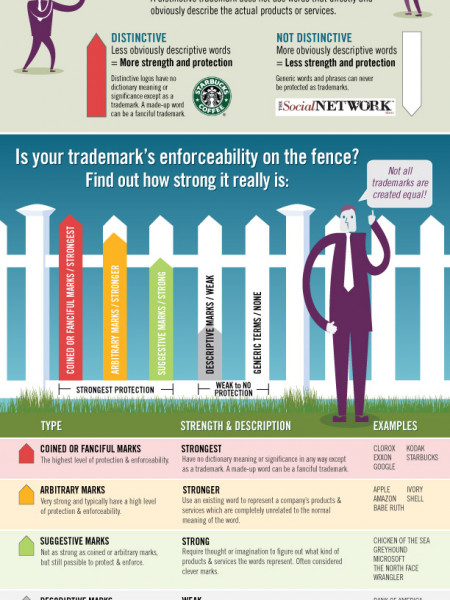 The Spectrum of Trademark Distinctiveness  Infographic