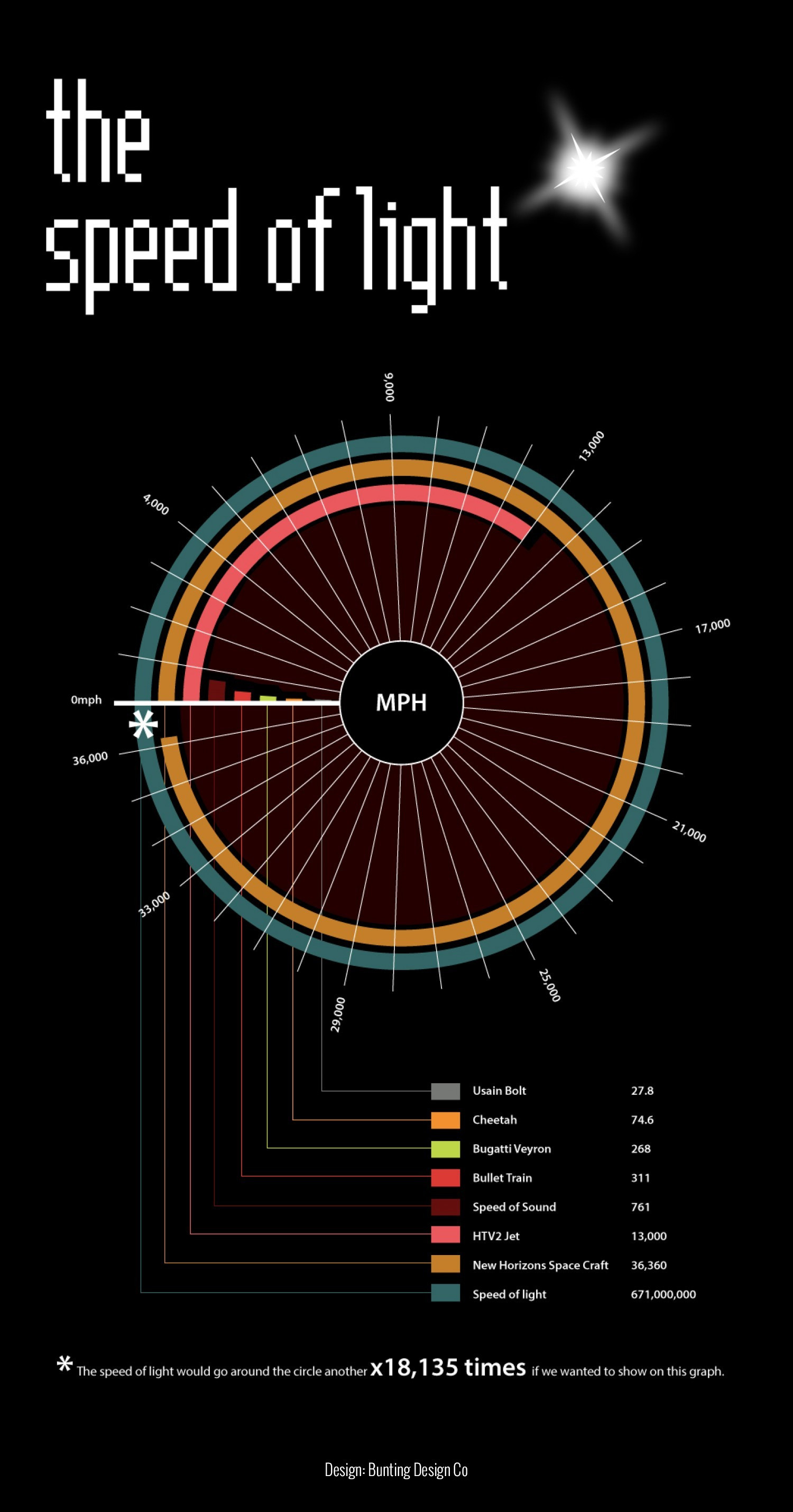 The Speed of Light - Compared Infographic