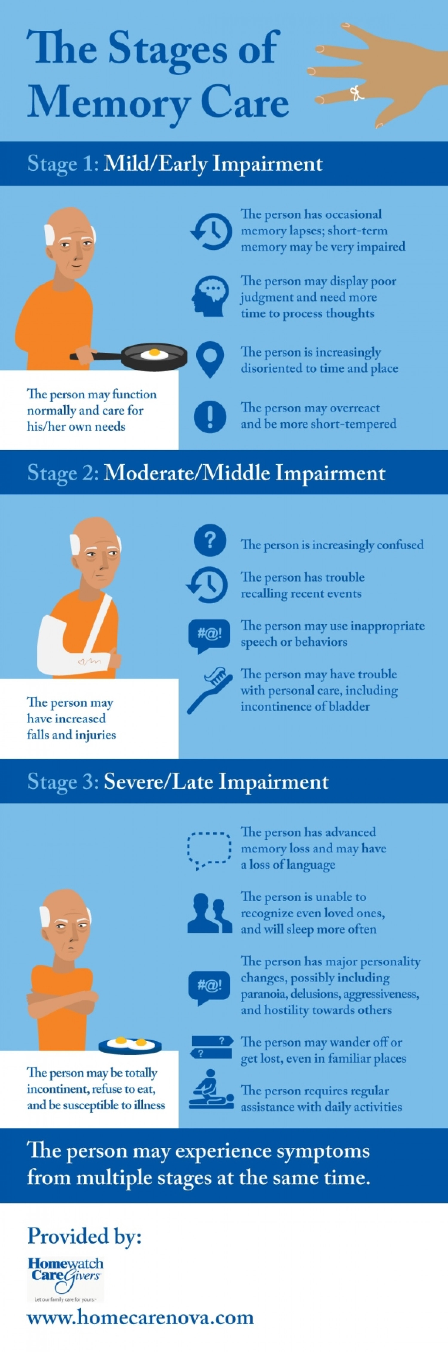 The Stages of Memory Care Infographic