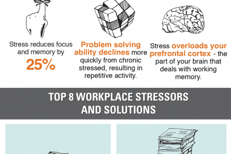 The Staggering Cost of Stress on Business Infographic