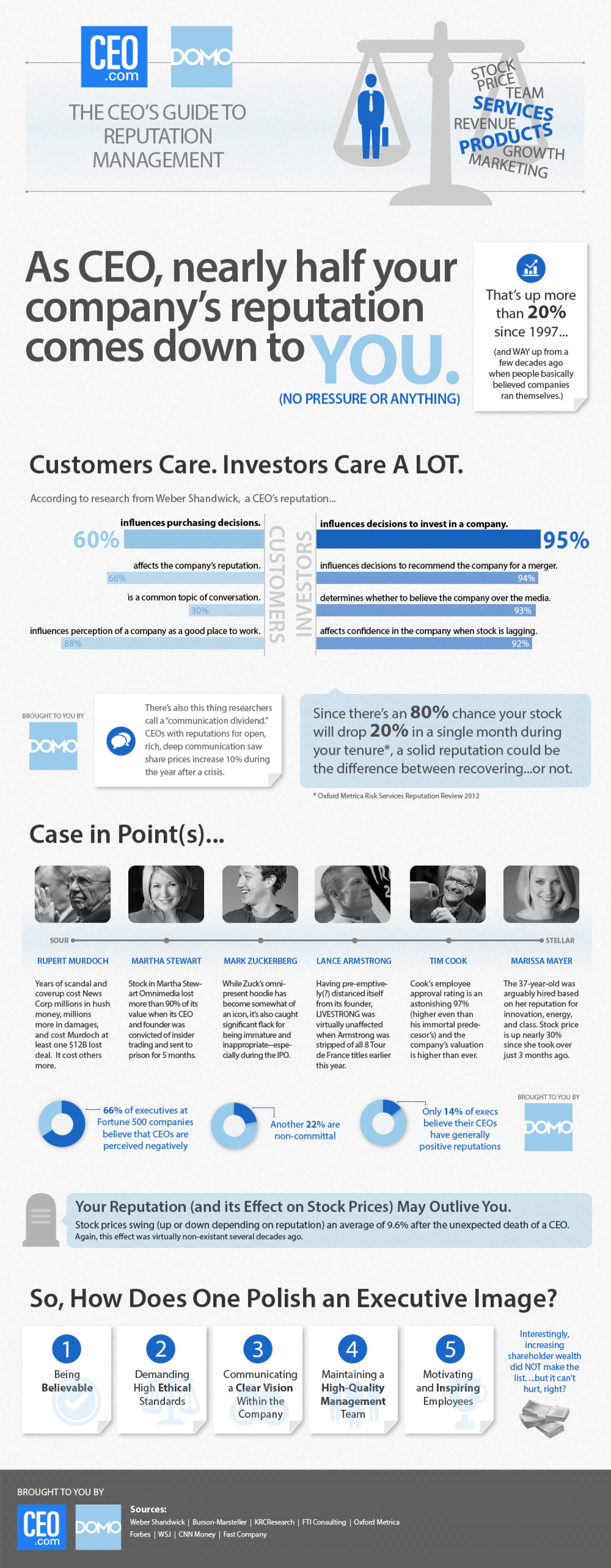 The Staggering Significance Of CEO Reputation  Infographic