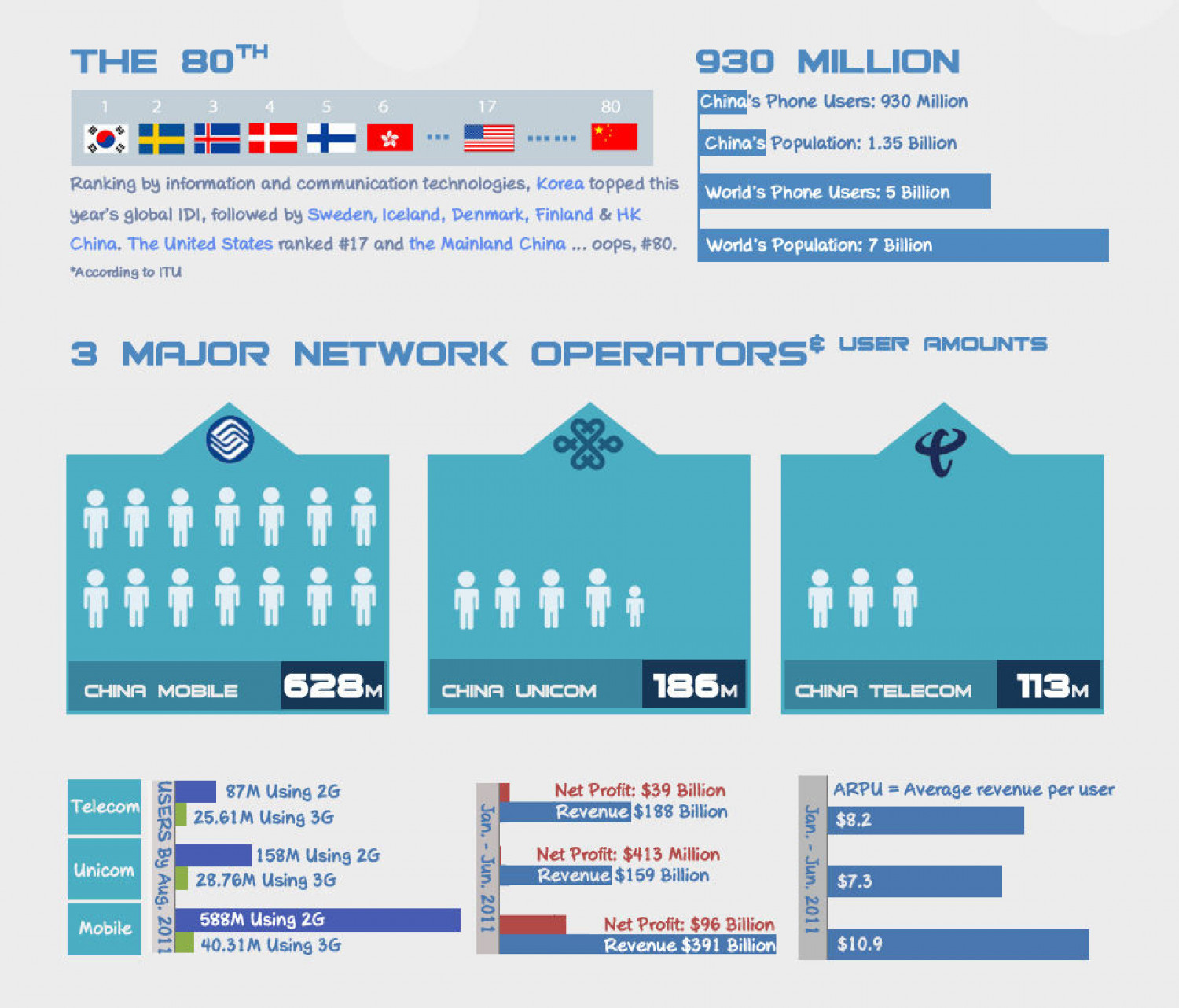 The Staggering Stats of China's Mobile Sector: Mobile Population Infographic