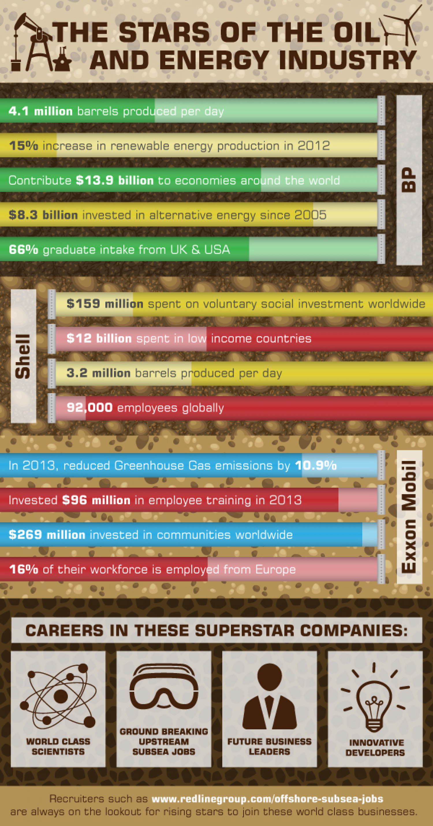 The Stars of the Oil & Energy Industry Infographic