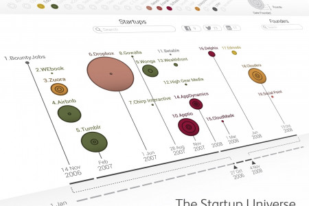 The Startup Universe Infographic