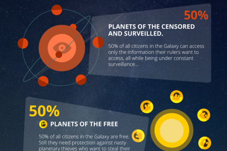 The StarWars report on Online Privacy and Security Infographic