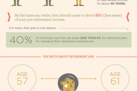 The State of American Retirement Infographic