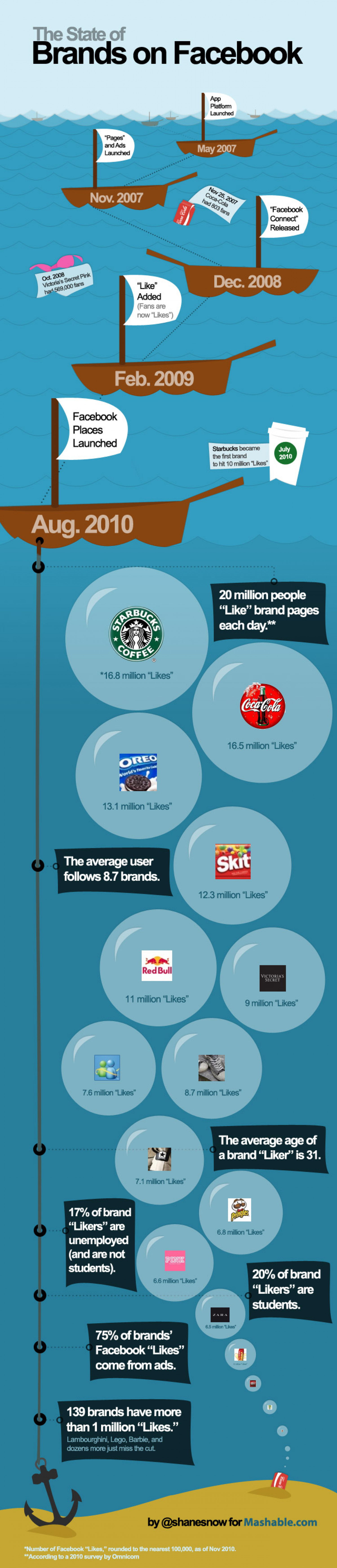 The State Of Brands On Facebook - Infographic