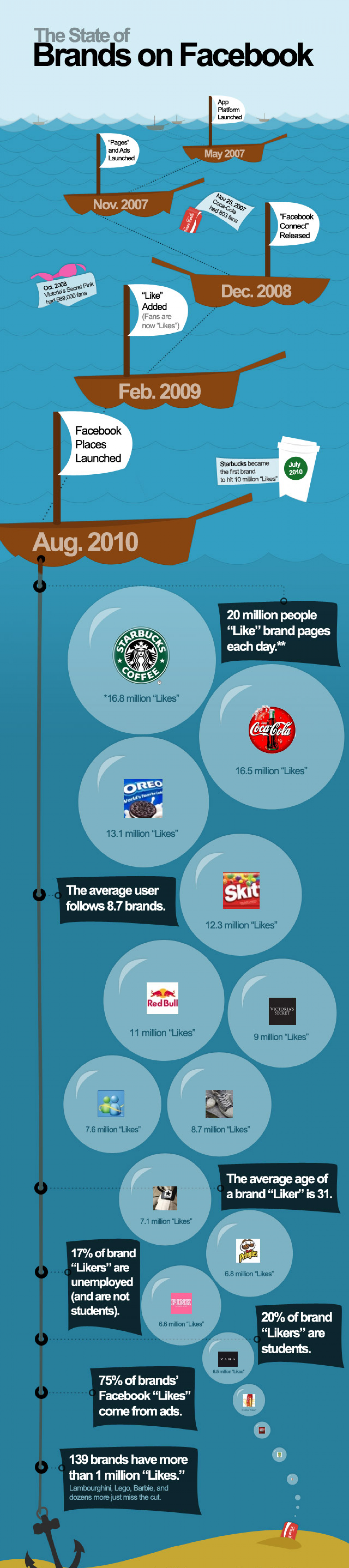 The State of Brands on Facebook Infographic