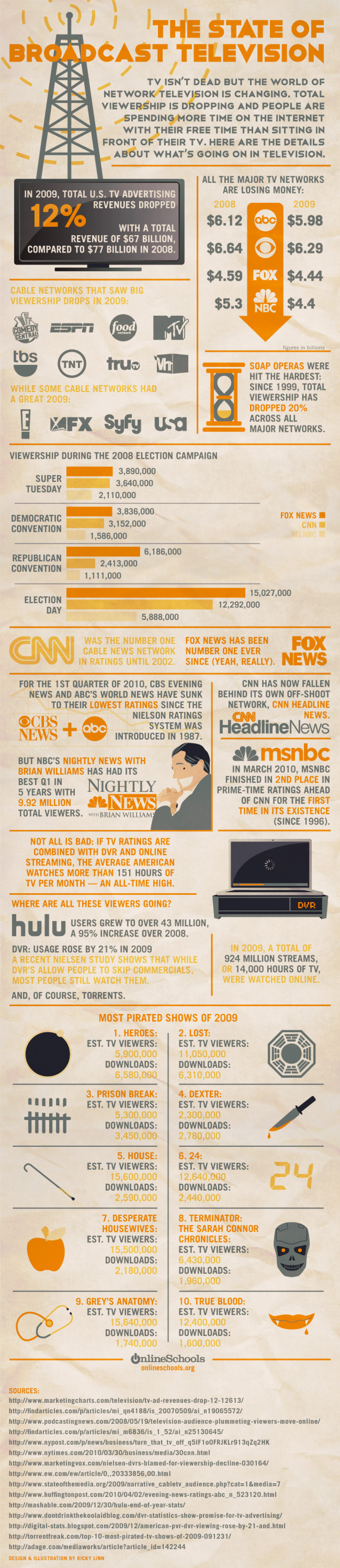 The State Of Broadcast Television  Infographic