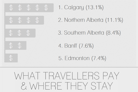 The State of Canada's Hotel Industry Infographic
