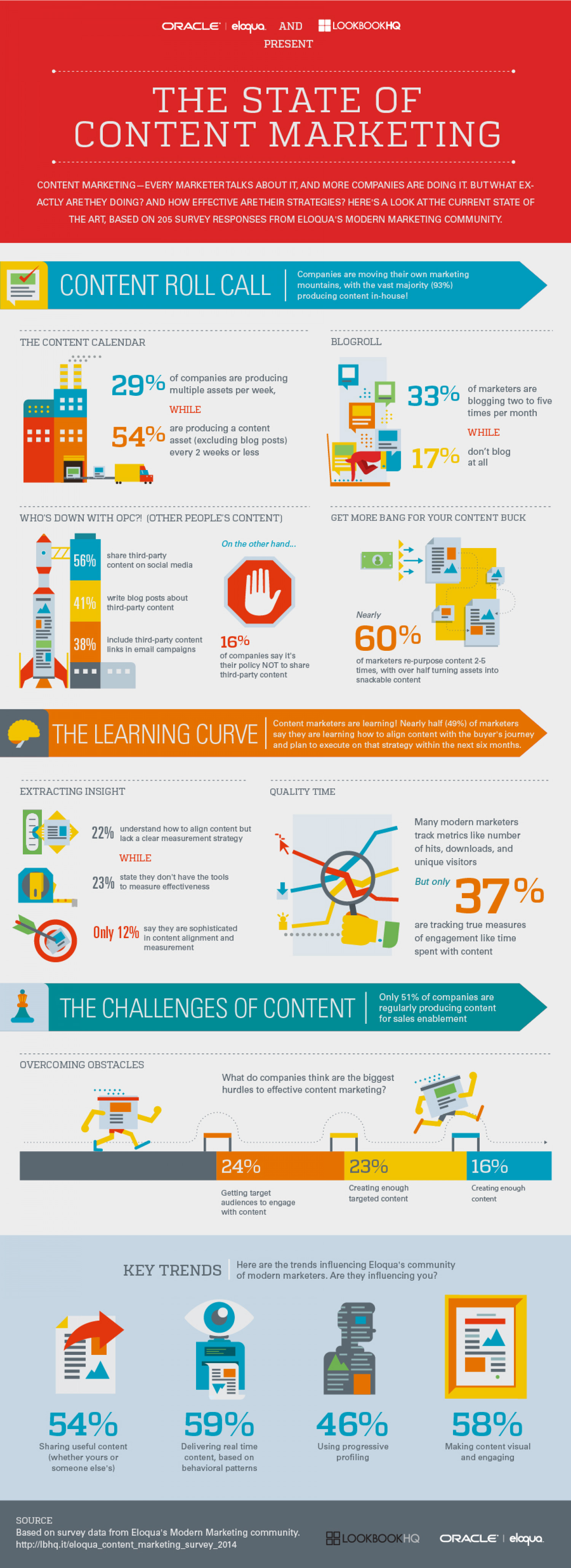 The State of Content Marketing 2014 Infographic