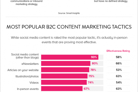 The State of Content Marketing 2015 Infographic